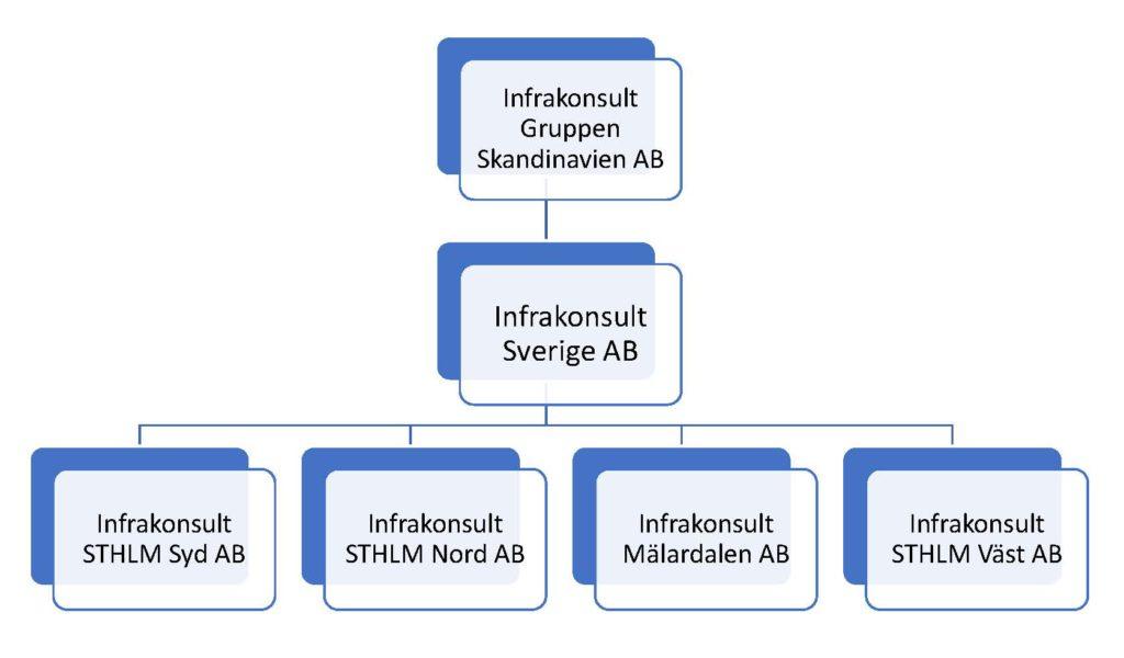Infrakonsult Organisationsträd
